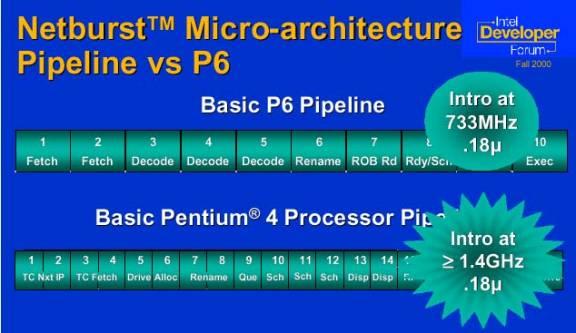 Intel pentium 4 processor for Pentium 4 architecture